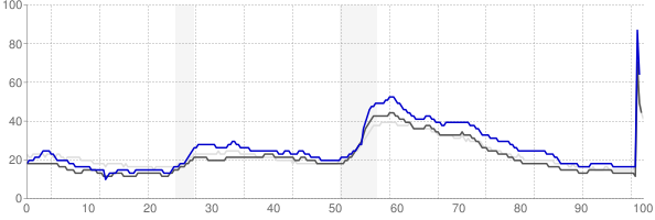 Michigan City, Indiana monthly unemployment rate chart